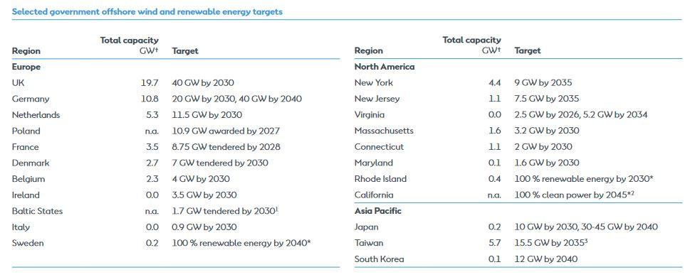 Orsted Aktie 2021 Klimapolitik
