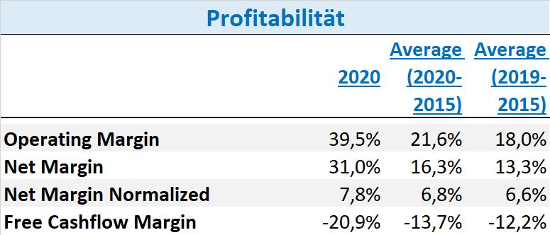 Orsted Aktie 2021 Profitabilität