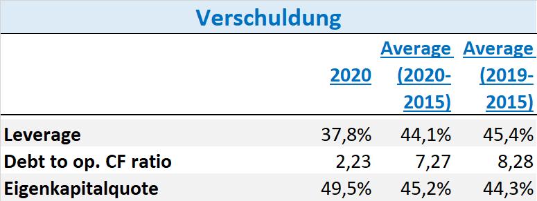 Orsted Aktie 2021 Verschuldung