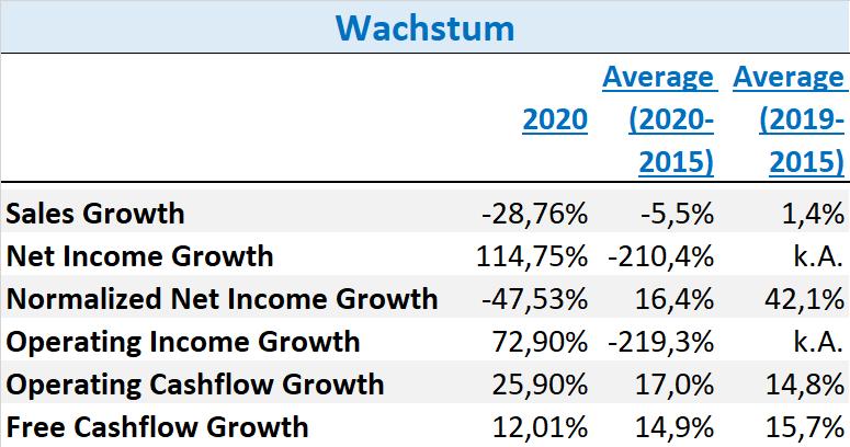 Orsted Aktie 2021 Wachstum