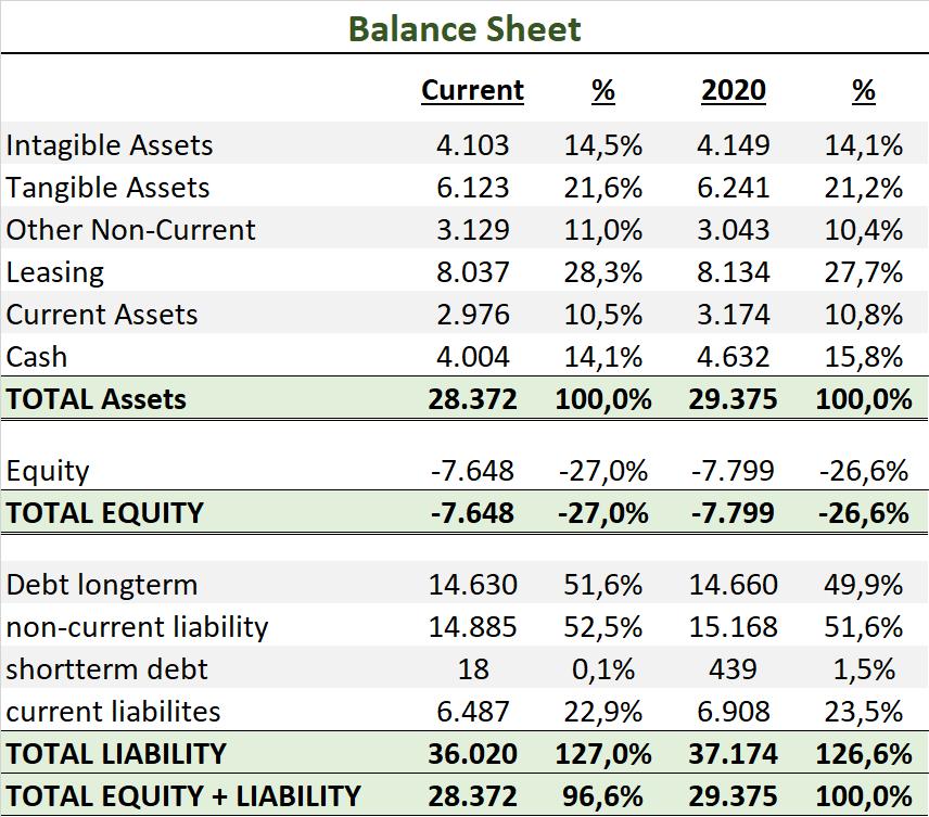 Starbucks Aktie 2021 Bilanz