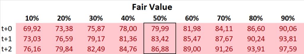 Starbucks Aktie 2021 Fair Value