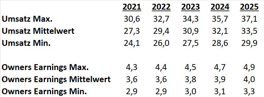 Starbucks Aktie 2021 DCF Szenarien