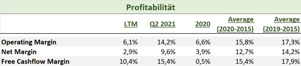 Starbucks Aktie 2021 Profitabilität