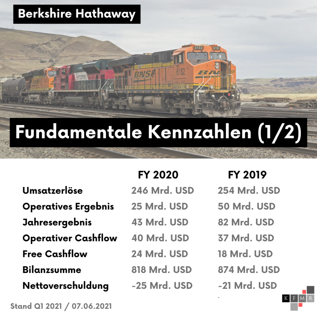 Berkshire Hathaway Q1 2021 Aktie Fair Value DCF