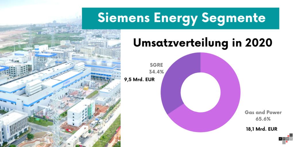 Siemens Energy Aktie Aktienanalyse DCF Verfahren DAX 2021 Q2 Fundamentale Analyse Fair Value Prognose