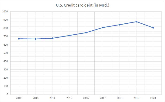 American Express Aktie 2021 Analyse