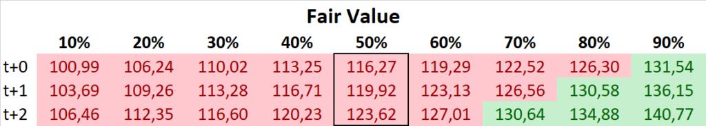 Apple Fair Value