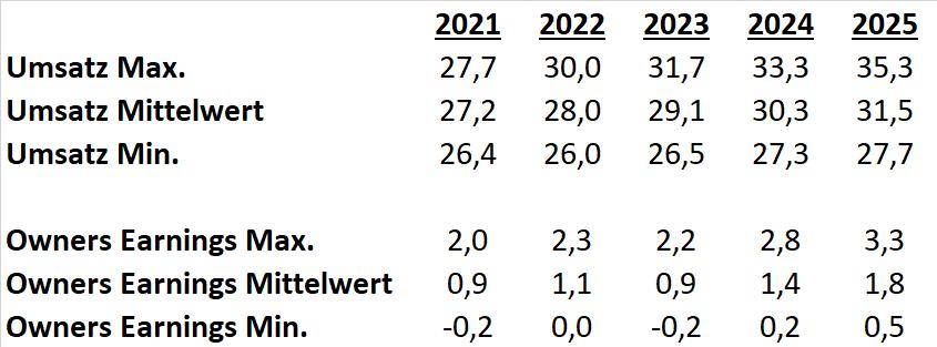 Siemens Energy DCF Szenarien