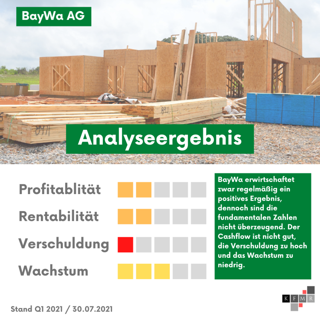BayWa AG Aktienanalyse Aktie fundamentale Analyse 2021 DCF Fair Value Dividende SDAX