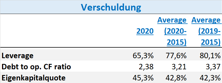 Air Liquide Aktie 2021 Fundamentale Analyse Aktienanalyse DCF Prognose Fair Value Kennzahlen Dividende