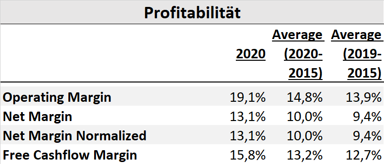 Eckert & Ziegler Aktienanalyse Aktie Fundamentale Analyse DCF Fair Value Prognose Dividende SDAX 2021