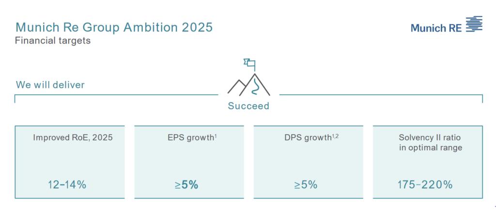 Munich RE Aktie Aktienanalyse Fundamentale Analyse Fair Value Excess Returns Q1 2021 Prognose