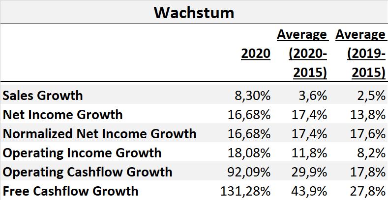 Best Buy Aktie Aktienanalyse Fundamentale Analyse DCF Fair Value Dividende Q2 2021 2022 Kennzahlen Prognose