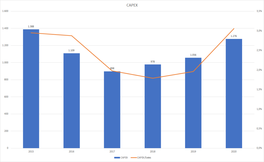Caterpillar Q2 2021 Aktie Aktienanalyse Fundamentale Analyse DCF Prognose Dividende CAT