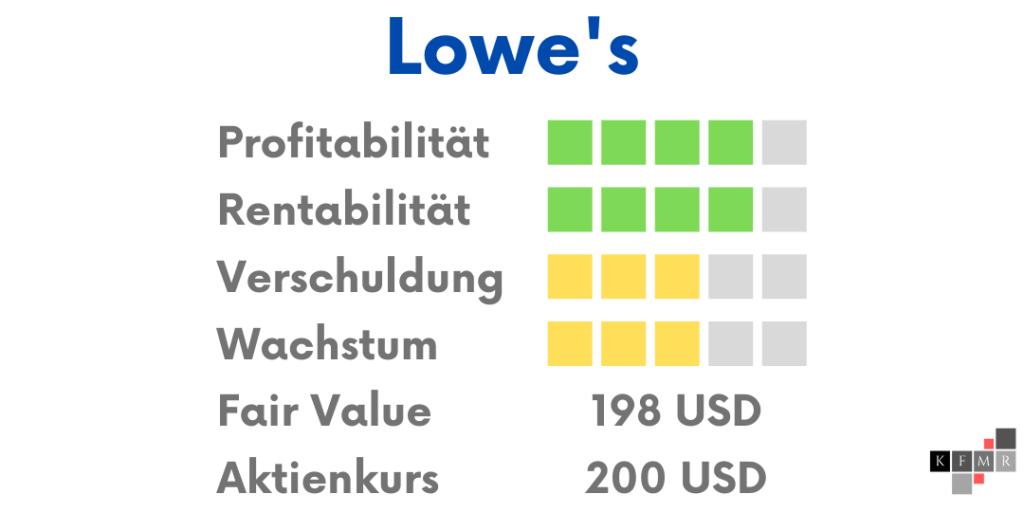 Lowes Aktie Aktienanalyse Fundamentale Analyse DCF Verfahren Fair Value Q2 2021 Dividende