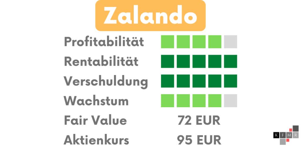 Zalando Aktien DCF Fair Value Update Fundamentale Analyse