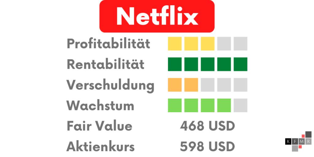 Netflix Aktien DCF Fair Value Update Fundamentale Analyse