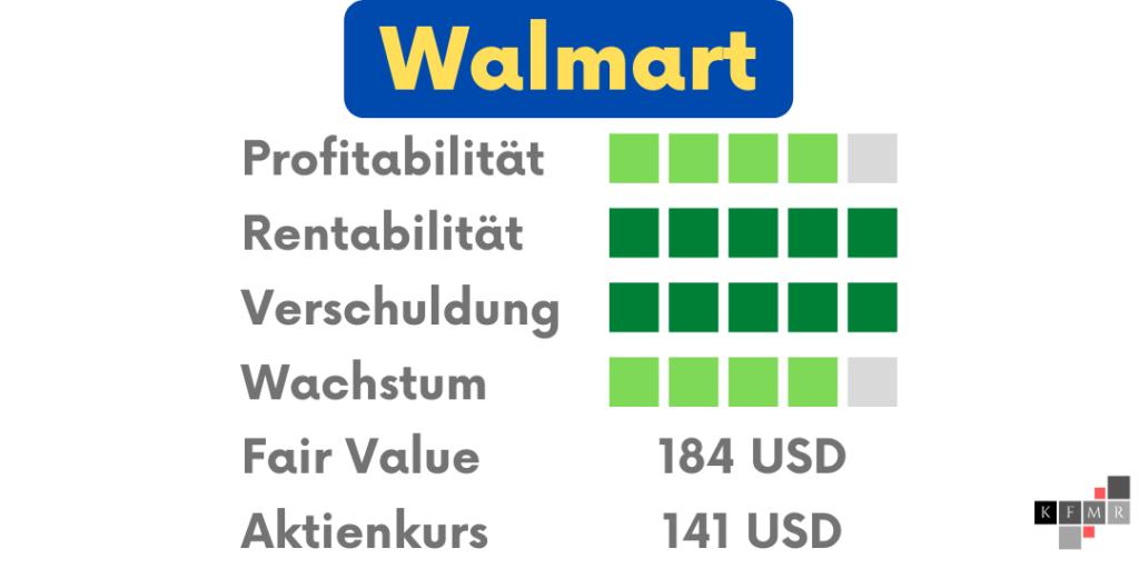 Walmart Paypal Tesla Aktien DCF Fair Value Update Fundamentale Analyse 2021 Q2