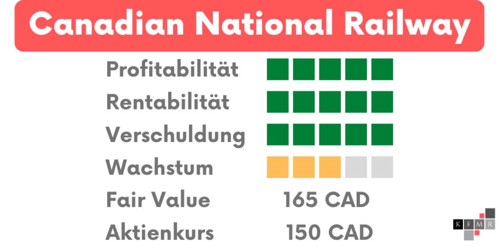 Canadian National Railway Aktien DCF Fair Value Update Fundamentale Analyse