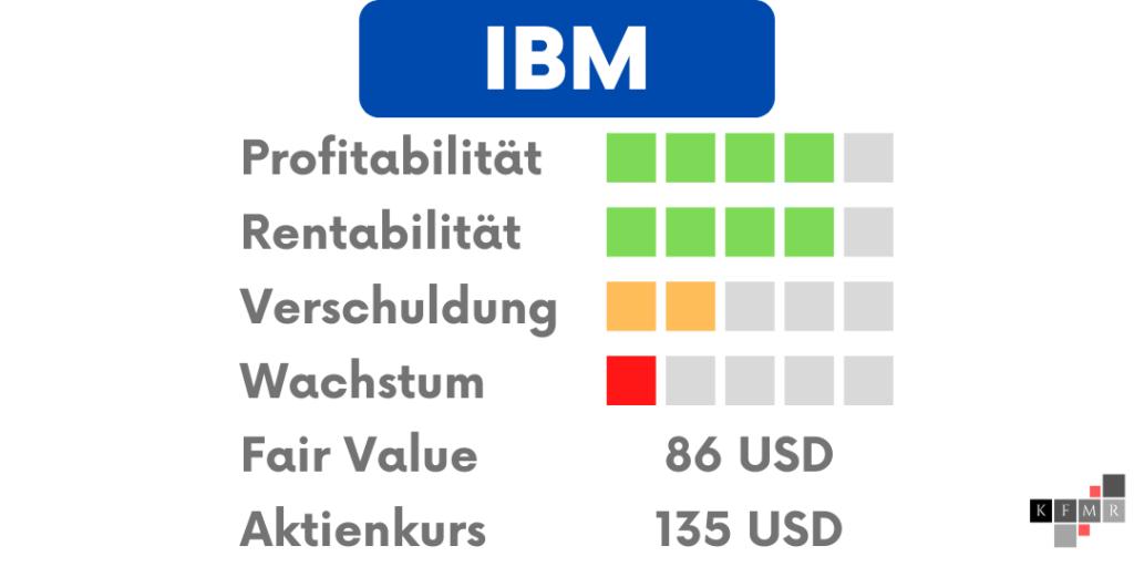 IBM Aktien DCF Fair Value Update Fundamentale Analyse