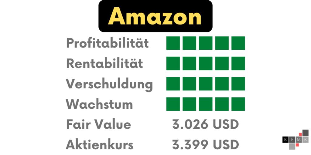 Amazon Aktien DCF Fair Value Update Fundamentale Analyse