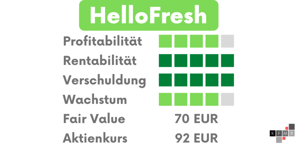 HelloFresh Aktien DCF Fair Value Update Fundamentale Analyse