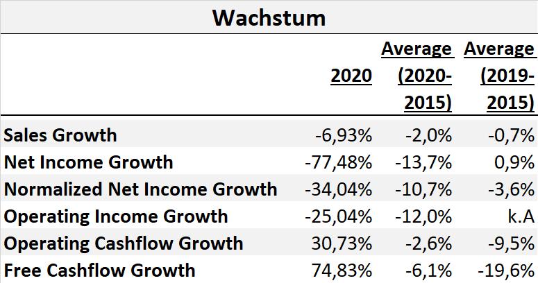 Evonik Aktie Aktienanalyse Fundamentale Analyse DCF Fair Value Dividende Q2 2021 2022 Kennzahlen Prognose