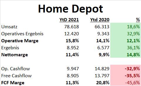 Home Depot Aktien DCF Fair Value Update Fundamentale Analyse