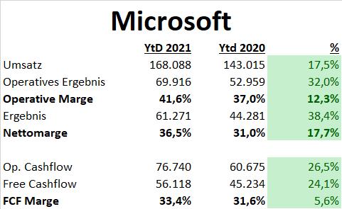 Microsoft Aktien DCF Fair Value Update Fundamentale Analyse