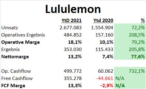 Lululemon Aktien DCF Fair Value Update Fundamentale Analyse