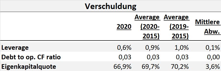 Hermes Aktie Aktienanalyse Fundamentale Analyse DCF Fair Value Dividende Q2 2021 2022 Kennzahlen Prognose