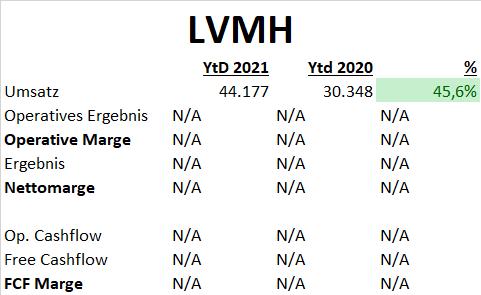 Stora Enso LVMH Aktien DCF Fair Value Update Fundamentale Analyse 2021 Q2 Q3